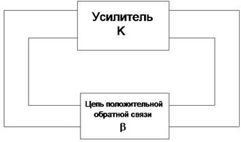 ingenerniy_raschet_kvarcevix_generatorov_ris3