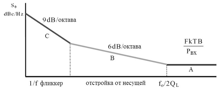 visokostabilniy_maloshumyashiy_kvarceviy_generator_GLONASS_ris6
